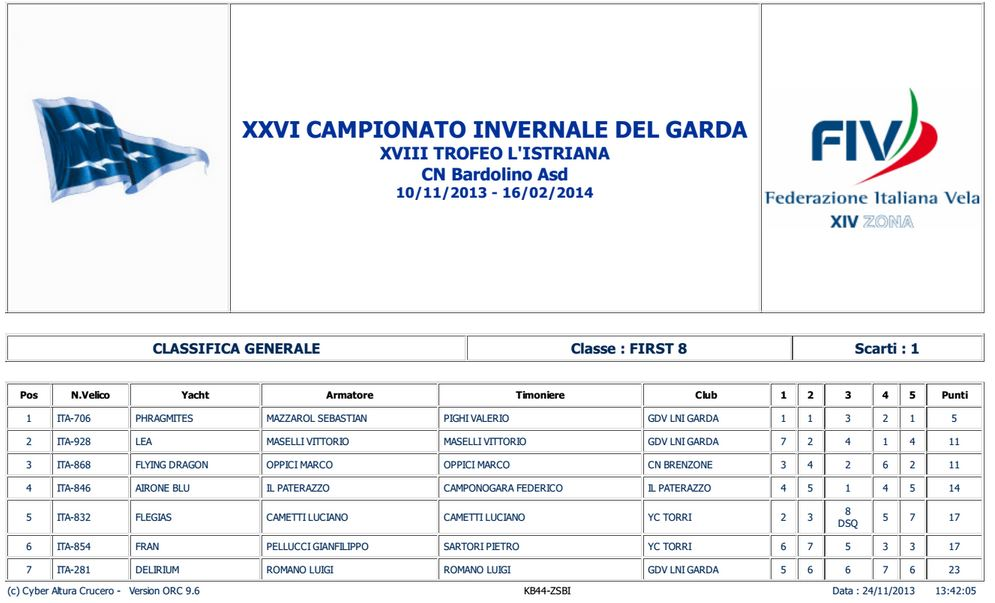 20131124_first8-generale-dopo-2prove