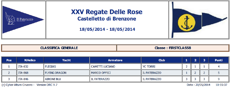 20140518_RegataRoseCastelletto